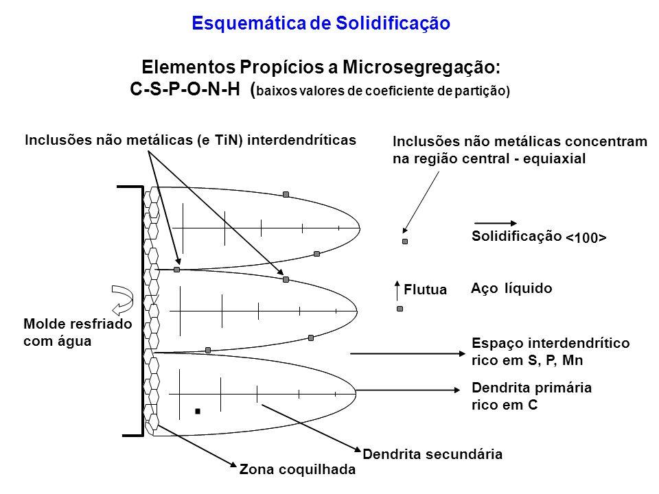 Açolíquido Dendrita primária rico em C Molde resfriado com água Espaço interdendrítico rico em S, P, Mn Dendrita secundária Solidificação Inclusões nã