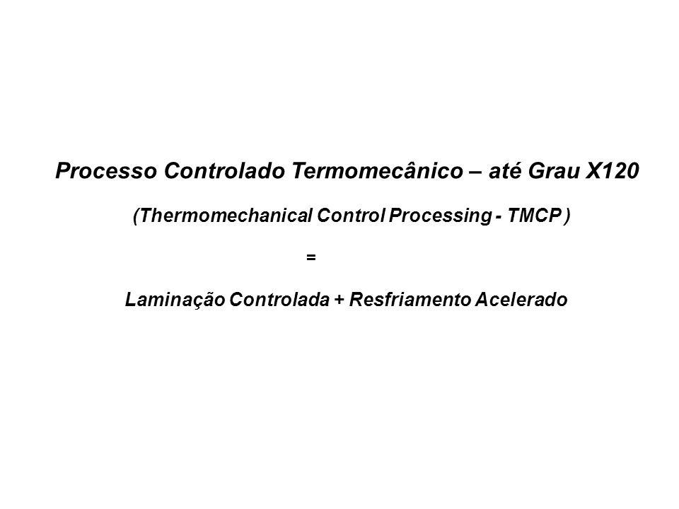 Processo Controlado Termomecânico – até Grau X120 (Thermomechanical Control Processing - TMCP ) = Laminação Controlada + Resfriamento Acelerado