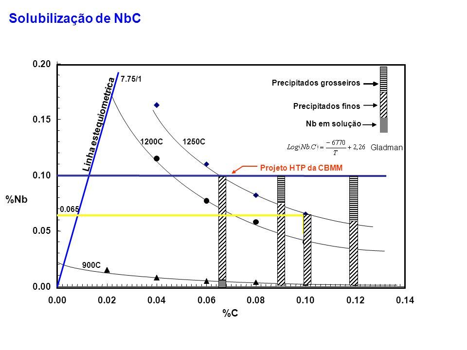 0.00 0.05 0.10 0.15 0.20 0.000.020.040.060.080.100.120.14 %C %Nb 7.75/1 Linha estequiometrica 1250C 900C Precipitados finos 0.065 1200C Precipitados g