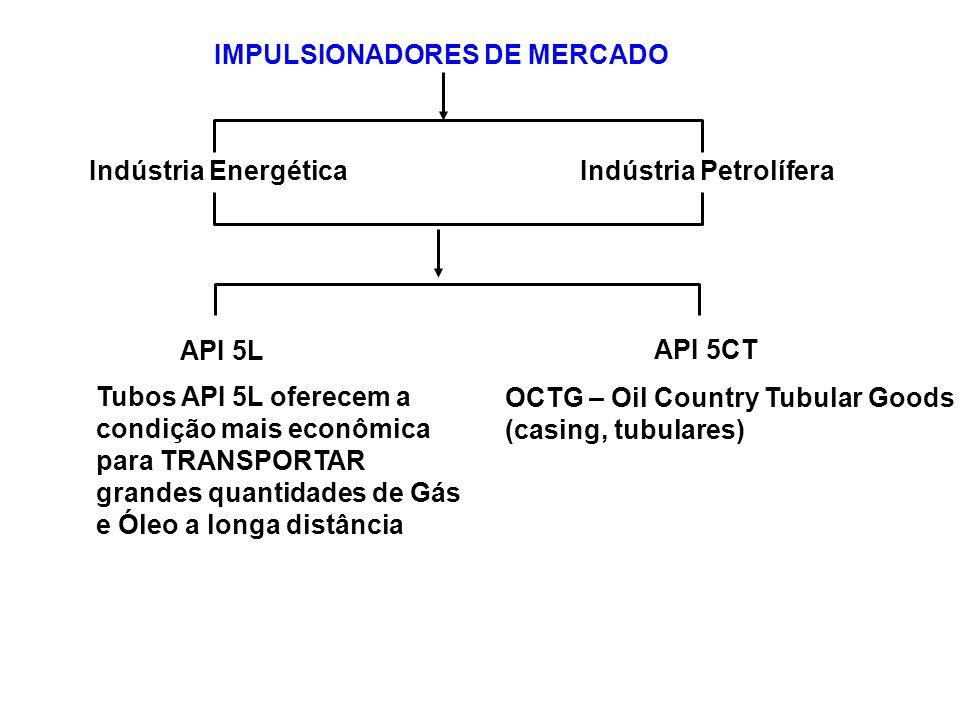 IMPULSIONADORES DE MERCADO Indústria EnergéticaIndústria Petrolífera Tubos API 5L oferecem a condição mais econômica para TRANSPORTAR grandes quantida