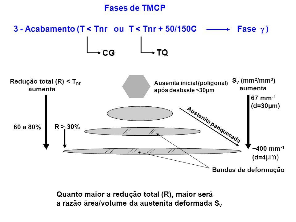 R > 30% 60 a 80% R > 30% Redução total (R) < T nr aumenta S v (mm 2 /mm 3 ) aumenta 67 mm -1 (d=30µm) ~400 mm -1 (d=4 µm) 3 - Acabamento (T < Tnr ou T