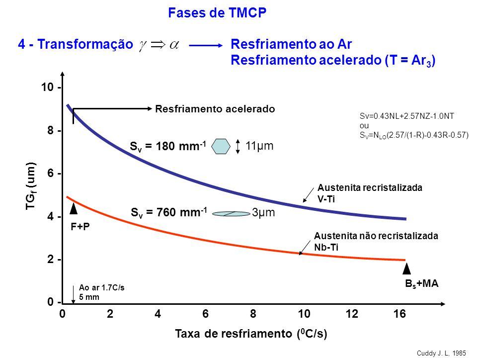 TG f (um) 10 - 8 - 6 - 4 - 2 - 0 - 02468101216 Taxa de resfriamento ( 0 C/s) S v = 180 mm -1 S v = 760 mm -1 Sv=0.43NL+2.57NZ-1.0NT ou S V =N LO (2.57