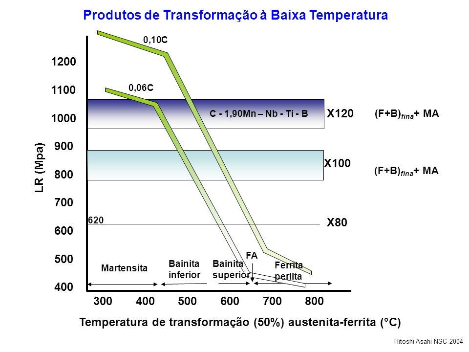 1200 1100 1000 900 800 700 600 500 400 LR (Mpa) 300 400 500 600 700 800 Martensita Bainita inferior Temperatura de transformação (50%) austenita-ferri