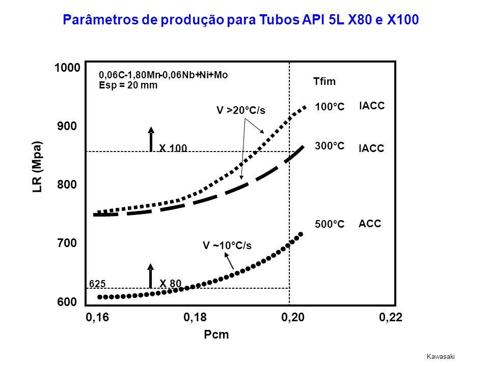 1000 900 800 700 600 0,160,180,200,22 Pcm LR ( Mpa ) Tfim X 100 100°C 300°C 500°C IACC ACC V~10°C/s V >20°C/s Esp= 20 mm 0,06C-1,80Mn-0,06Nb+Ni+Mo Kaw