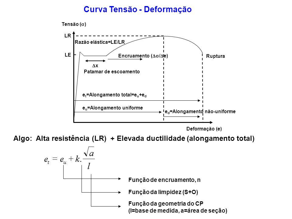LR LE Ruptura Patamar de escoamento x e t =Alongamento total=e u +e d e u =Alongamento uniforme e d =Alongamento não-uniforme Tensão ( ) Deformação (e