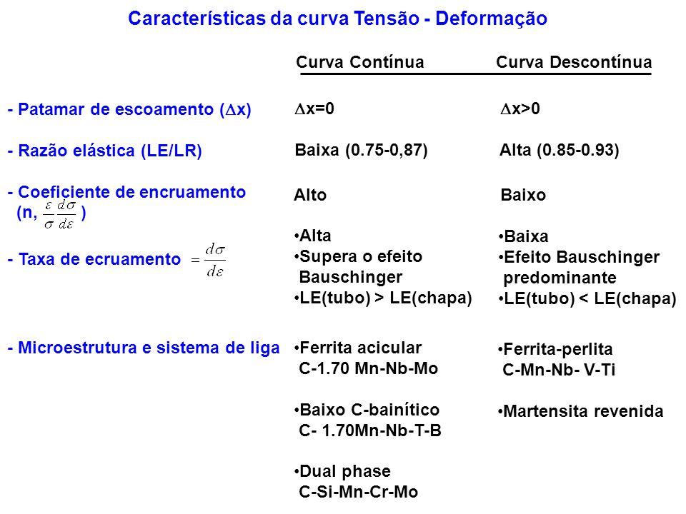 Características da curva Tensão - Deformação - Patamar de escoamento ( x) - Razão elástica (LE/LR) - Coeficiente de encruamento (n, ) - Microestrutura