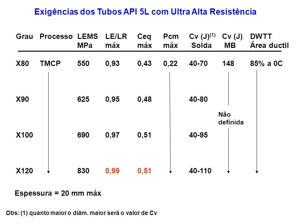 Grau X80 X90 X100 X120 Processo TMCP LEMS MPa 550 625 690 830 Ceq máx 0,43 0,48 0,51 Pcm máx 0,22 Cv (J) (1) Solda 40-70 40-80 40-95 40-110 Cv (J) MB