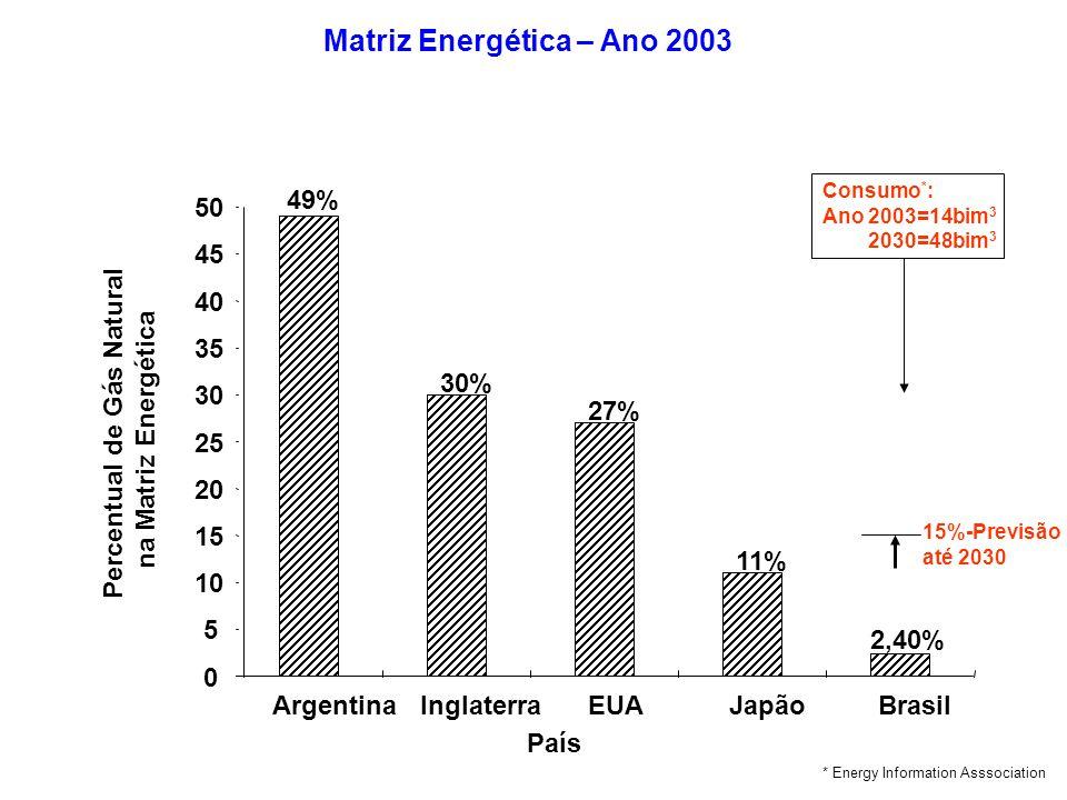 49% 30% 27% 11% 2,40% 0 5 10 15 20 25 30 35 40 45 50 ArgentinaInglaterraEUAJapãoBrasil País Percentual de Gás Natural na Matriz Energética Matriz Ener