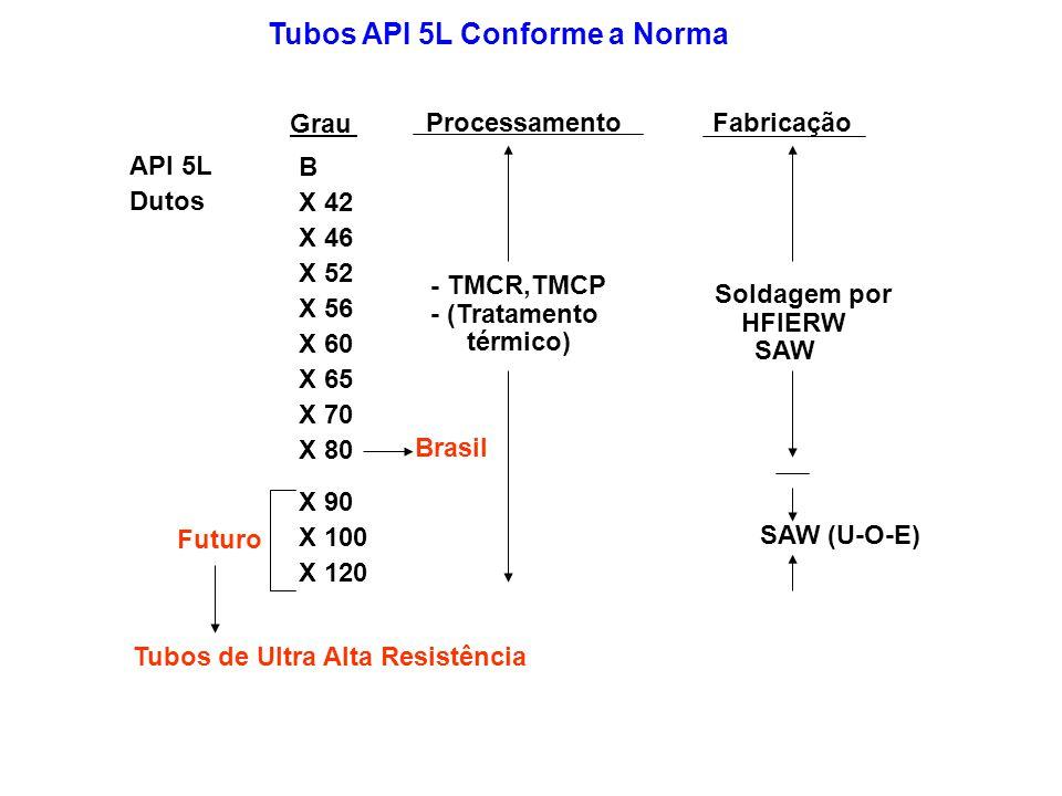 Elevados teores de C ( > 0,10): - na faixa peritética provocam defeitos superficiais na placa - aumentam micro-segregação durante solidificação - diminuem a ductilidade e tanacidade do aço - aumentam a quantidade de perlita e o limite de resistência (LR) - aumentam o carbono equivalente CE(IIW)=C+Mn/6+(Ni+Cu)/15+(Cr+Mo+V)/5 Pcm = C+(Cu+Mn+Cr)/20+ Si/30+Ni/60+Mo/15+V/10+5B, C<0,12% Altos valores de CE e Pcm: - aumentam a temperabilidade da ZAC - facilitam a formação de Martensita na ZAC – assim aumentam os valores de dureza na ZAC O elemento principal dos aços API é o Carbono