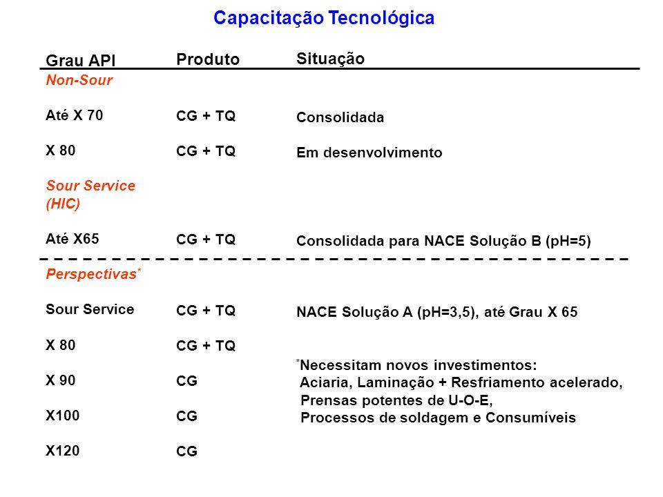 Capacitação Tecnológica Grau API Non-Sour Até X 70 X 80 Sour Service (HIC) Até X65 Perspectivas * Sour Service X 80 X 90 X100 X120 Situação Consolidad