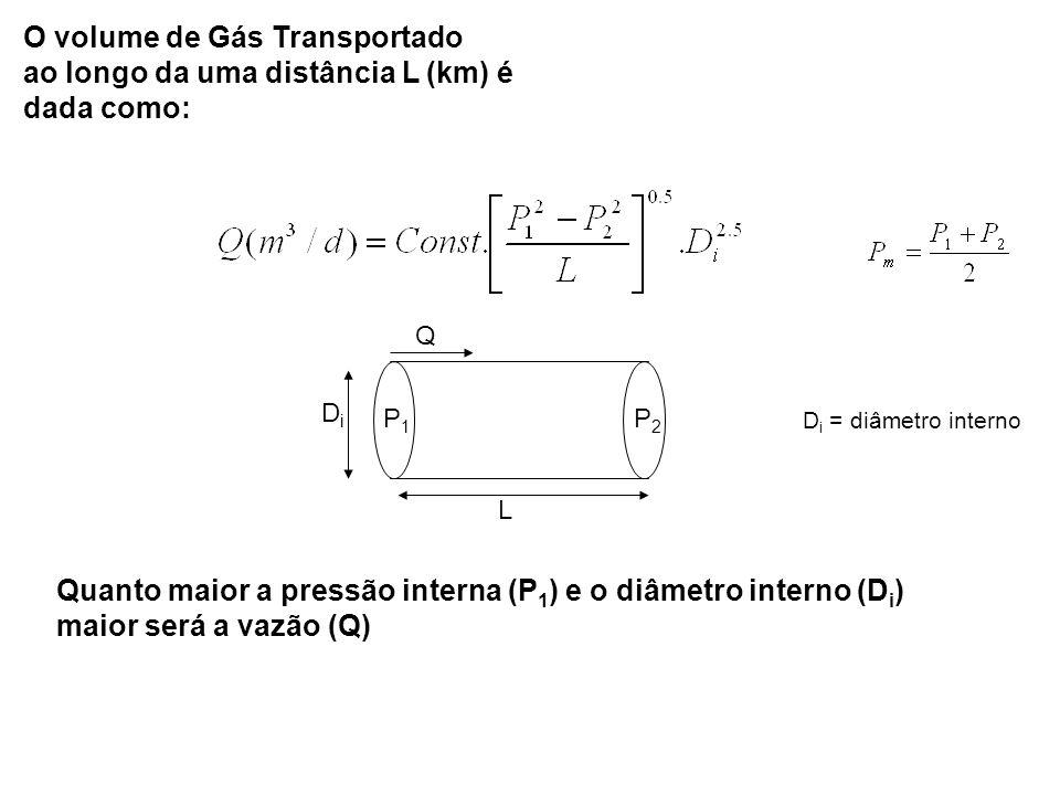 O volume de Gás Transportado ao longo da uma distância L (km) é dada como: L P1P1 P2P2 Q DiDi D i = diâmetro interno Quanto maior a pressão interna (P