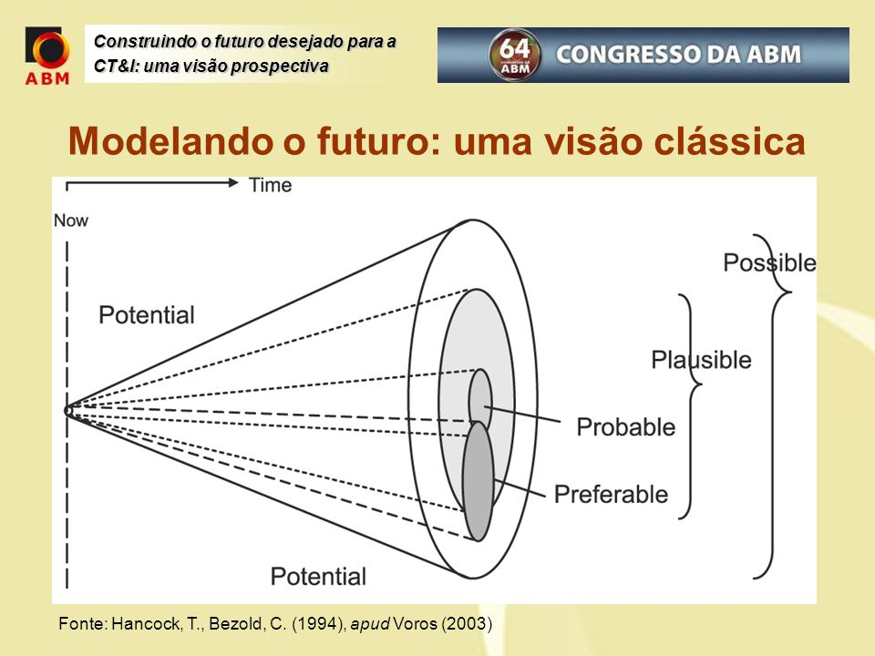 Construindo o futuro desejado para a CT&I: uma visão prospectiva Modelando o futuro: uma visão clássica Fonte: Hancock, T., Bezold, C. (1994), apud Vo
