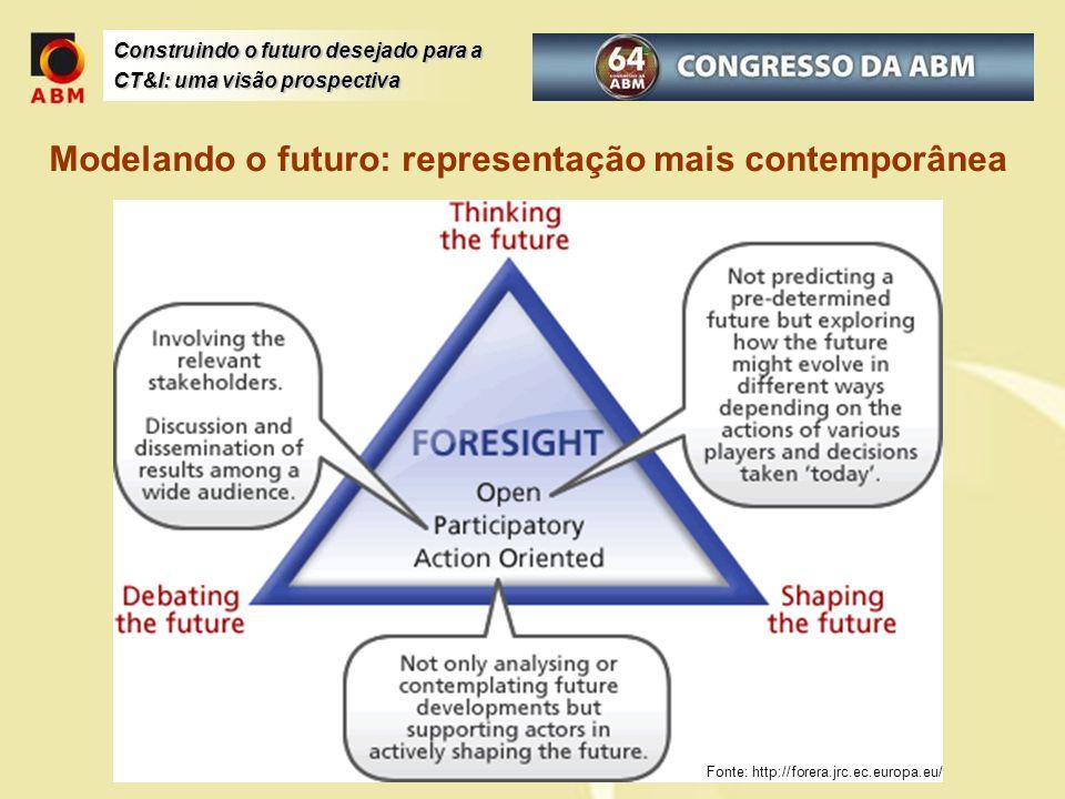 Construindo o futuro desejado para a CT&I: uma visão prospectiva Fonte: http://forera.jrc.ec.europa.eu/ Modelando o futuro: representação mais contemp
