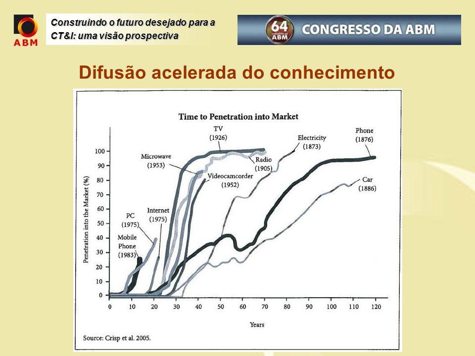 Construindo o futuro desejado para a CT&I: uma visão prospectiva Prospecção para o horizonte de 2025, com o traçado de recomendações sistêmicas, nos âmbitos de governo, empresas e academia, e que garantam ao Brasil um papel de relevância social e de mercado na sua matriz energética Temas considerados: Cadeia Produtiva Infra-estrutura de P&D Investimentos Marco Regulatório Recursos Humanos Estudo Prospectivo em Energia Fotovoltaica (I)