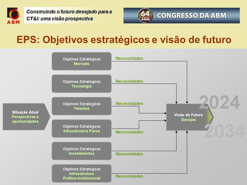 Construindo o futuro desejado para a CT&I: uma visão prospectiva EPS: Objetivos estratégicos e visão de futuro
