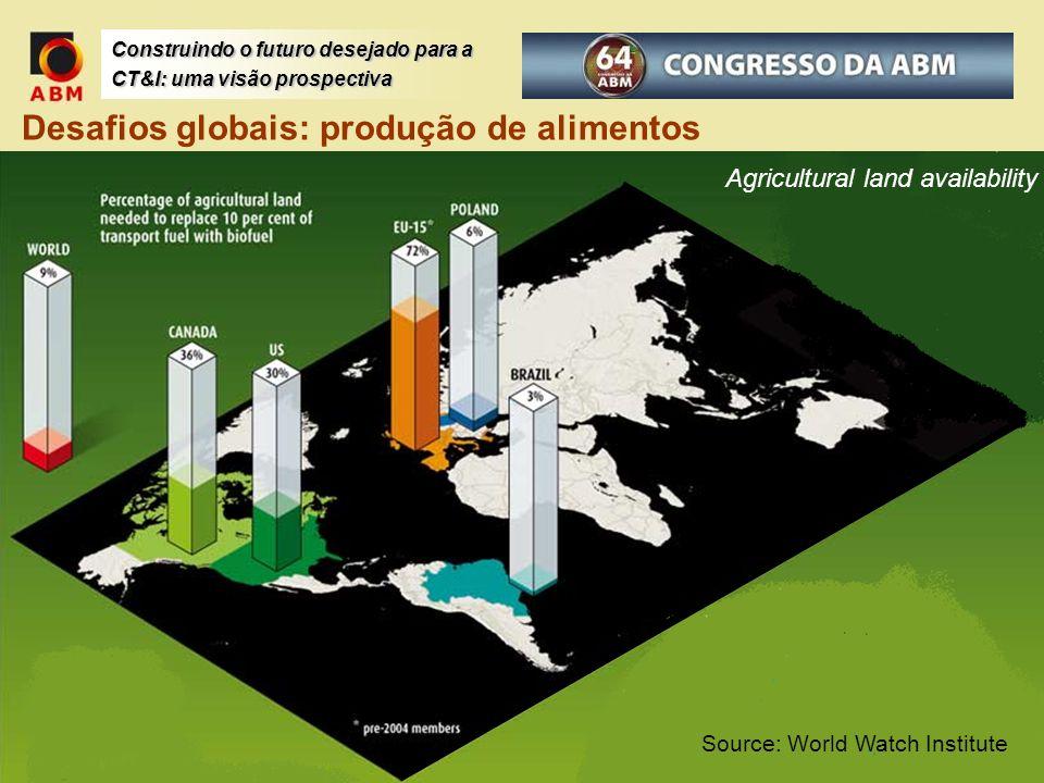 Construindo o futuro desejado para a CT&I: uma visão prospectiva Desafios globais: produção de alimentos Agricultural land availability Source: World
