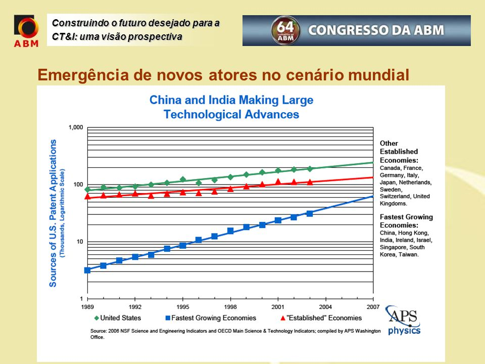 Construindo o futuro desejado para a CT&I: uma visão prospectiva Experiências internacionais: Finlândia Fonte: http://www.tse.fi/EN/units/specialunits/ffrc/projects/ongoing/Pages/default.aspx Exemplos de pesquisas e projetos em andamento: BaltFood, European Union, Interreg: 2009-2011 The Climate Discussion on Transport (CAST) - An Interdisciplinary Environmental Analysis, Academy of Finland: 2009-2011 Development and Comparison of Sustainability Indicators (DECOIN), European Union: 2006-2009 Foresight of Evolving Security Threats Posed by Emerging Technologies (FESTOS), European Union: 2008-2011 Future Resource Economy and Policies in Laos till the Year 2020 (FREPLA 2020), Academy of Finland: 2008-2011 Human Capital Foresight, European Training Foundation (ETF): 2008-2009 Interconnecting Knowledge for the early identification of issues, events and developments shaping and shaking the future of STI in the ERA (iKnow), European Union: 2008-2011 Legitimacy and Effectiveness in Global Environmental Governance (LEGITIMATE), Academy of Finland: 2006-2010 Privacy Awareness through Branding of Security Organisations (PATS), European Union: 2008-2010 Promotion of the Efficient Use of Renewable Energies in Developing Countries (REEPRO), European Commission: 2007-2009 Synergies in Multi-scale Inter-Linkages of Eco-social systems (SMILE), European Union: 2008-2011 Why energy projects fail.