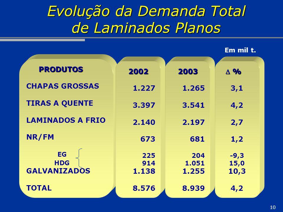 10 PRODUTOS PRODUTOS CHAPAS GROSSAS TIRAS A QUENTE LAMINADOS A FRIO NR/FM EG HDG GALVANIZADOS TOTAL 2002 1.227 3.397 2.140 673 225 914 1.138 8.5762003