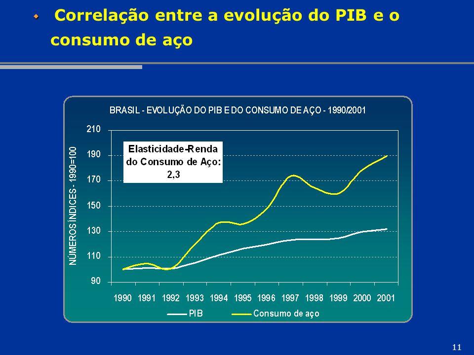 11 w w Correlação entre a evolução do PIB e o consumo de aço