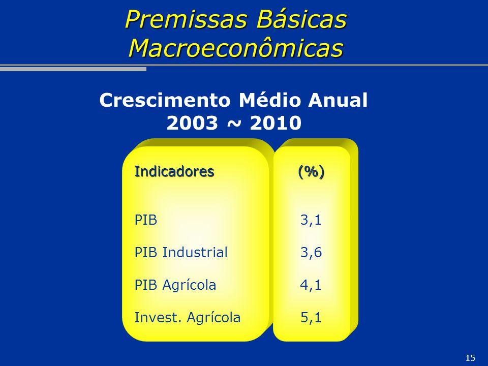 15 Premissas Básicas Macroeconômicas Indicadores PIB PIB Industrial PIB Agrícola Invest. Agrícola(%) 3,1 3,6 4,1 5,1 Crescimento Médio Anual 2003 ~ 20