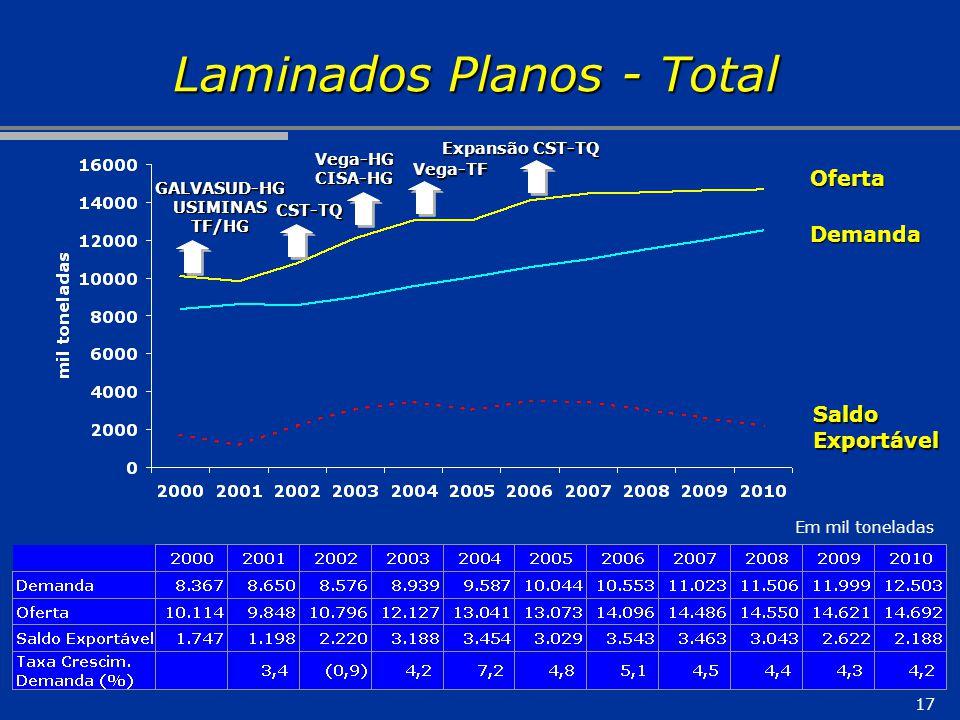 17 Laminados Planos - Total Em mil toneladas Oferta Demanda SaldoExportável CST-TQ Expansão CST-TQ Vega-TF GALVASUD-HGUSIMINASTF/HG Vega-HGCISA-HG