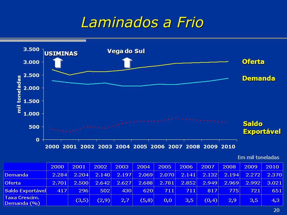 20 Laminados a Frio Oferta Demanda SaldoExportável Em mil toneladas Vega do Sul USIMINAS