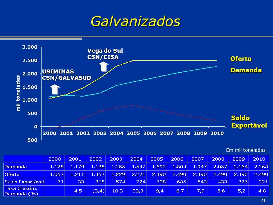 21 Galvanizados Oferta Demanda SaldoExportável Em mil toneladas Vega do Sul CSN/CISA USIMINASCSN/GALVASUD