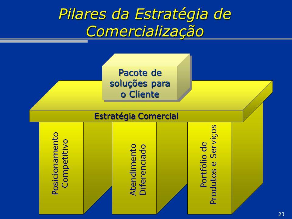 23 Pilares da Estratégia de Comercialização Posicionamento Competitivo Atendimento Diferenciado Portfólio de Produtos e Serviços Estratégia Comercial