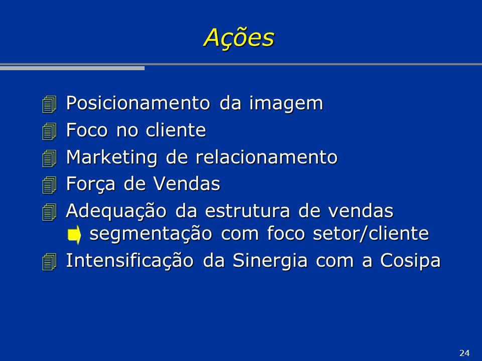 24 Ações 4 Posicionamento da imagem 4 Foco no cliente 4 Marketing de relacionamento 4 Força de Vendas 4 Adequação da estrutura de vendas segmentação c