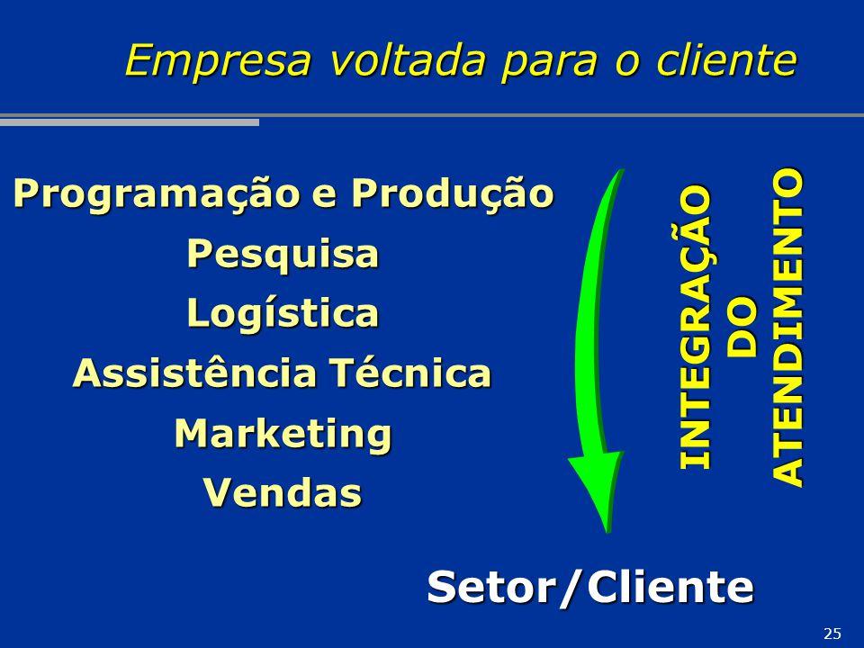 25 Empresa voltada para o cliente Programação e Produção PesquisaLogística Assistência Técnica MarketingVendas INTEGRAÇÃODOATENDIMENTO Setor/Cliente