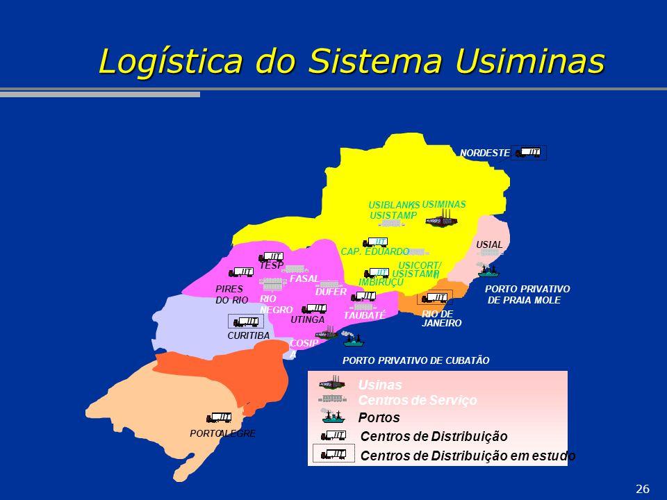 26 Logística do Sistema Usiminas RIO DE JANEIRO JIT CURITIBA JIT NORDESTE PORTO ALEGRE JIT II / USISTAMP I USICORT/ USIBLANKS USISTAMP IMBIRUÇÚ JIT CA