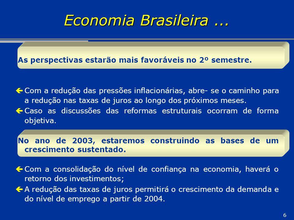 6 Economia Brasileira... As perspectivas estarão mais favoráveis no 2º semestre. çCom a redução das pressões inflacionárias, abre- se o caminho para a