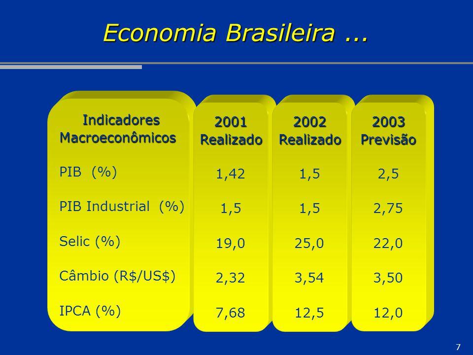 7 Indicadores IndicadoresMacroeconômicos PIB (%) PIB Industrial (%) Selic (%) Câmbio (R$/US$) IPCA (%) 2001Realizado 1,42 1,5 19,0 2,32 7,68 Economia