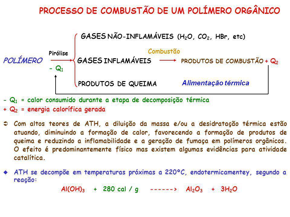 PROCESSO DE COMBUSTÃO DE UM POLÍMERO ORGÂNICO GASES NÃO-INFLAMÁVEIS (H 2 O, CO 2, HBr, etc) POLÍMERO GASES INFLAMÁVEIS PRODUTOS DE COMBUSTÃO + Q 2 PRO
