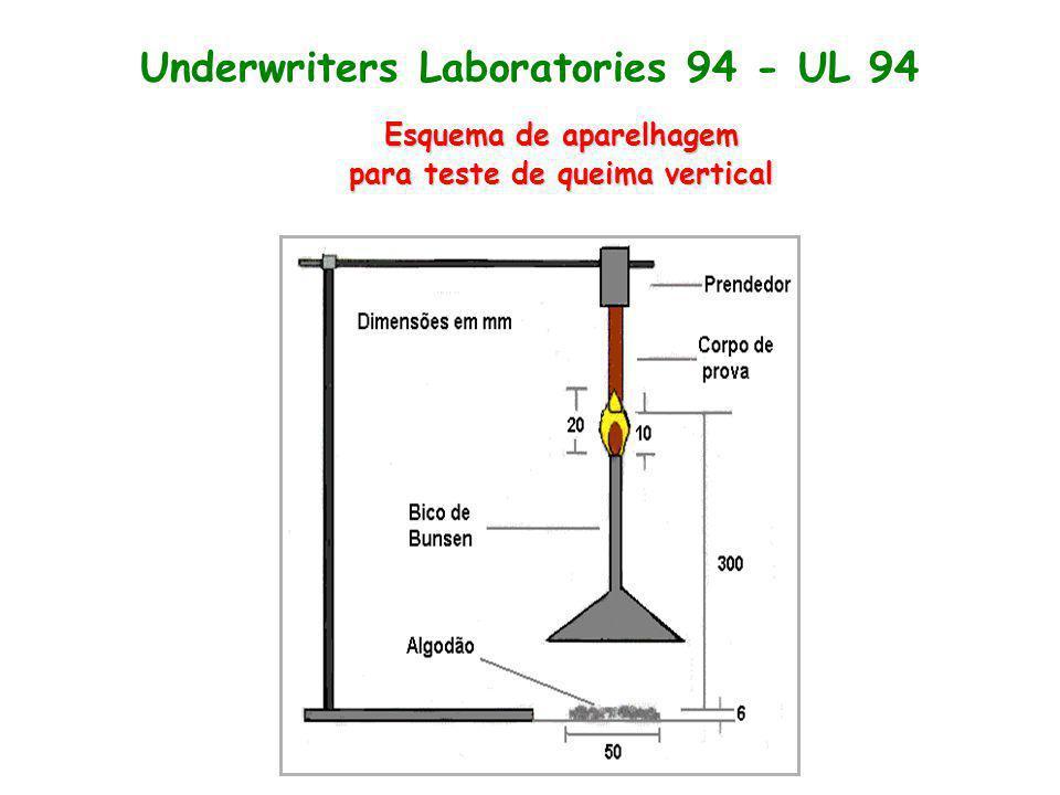 Underwriters Laboratories 94 - UL 94 Esquema de aparelhagem para teste de queima vertical