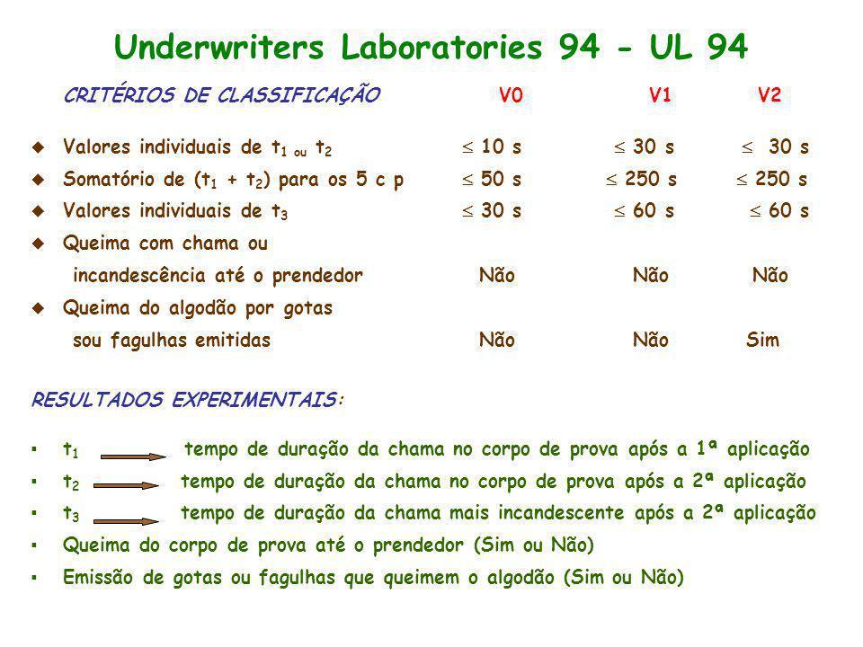 Underwriters Laboratories 94 - UL 94 CRITÉRIOS DE CLASSIFICAÇÃO V0 V1 V2 Valores individuais de t 1 ou t 2 10 s 30 s 30 s Somatório de (t 1 + t 2 ) pa