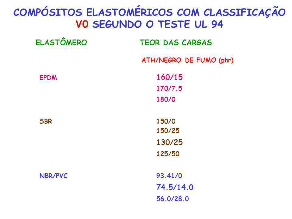 COMPÓSITOS ELASTOMÉRICOS COM CLASSIFICAÇÃO V0 SEGUNDO O TESTE UL 94 ELASTÔMERO TEOR DAS CARGAS ATH/NEGRO DE FUMO (phr) EPDM 160/15 170/7.5 180/0 SBR15