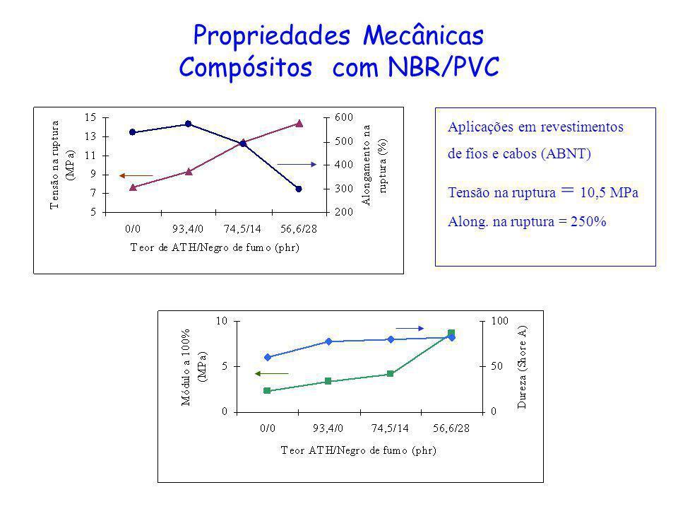 Propriedades Mecânicas Compósitos com NBR/PVC Aplicações em revestimentos de fios e cabos (ABNT) Tensão na ruptura = 10,5 MPa Along. na ruptura = 250%