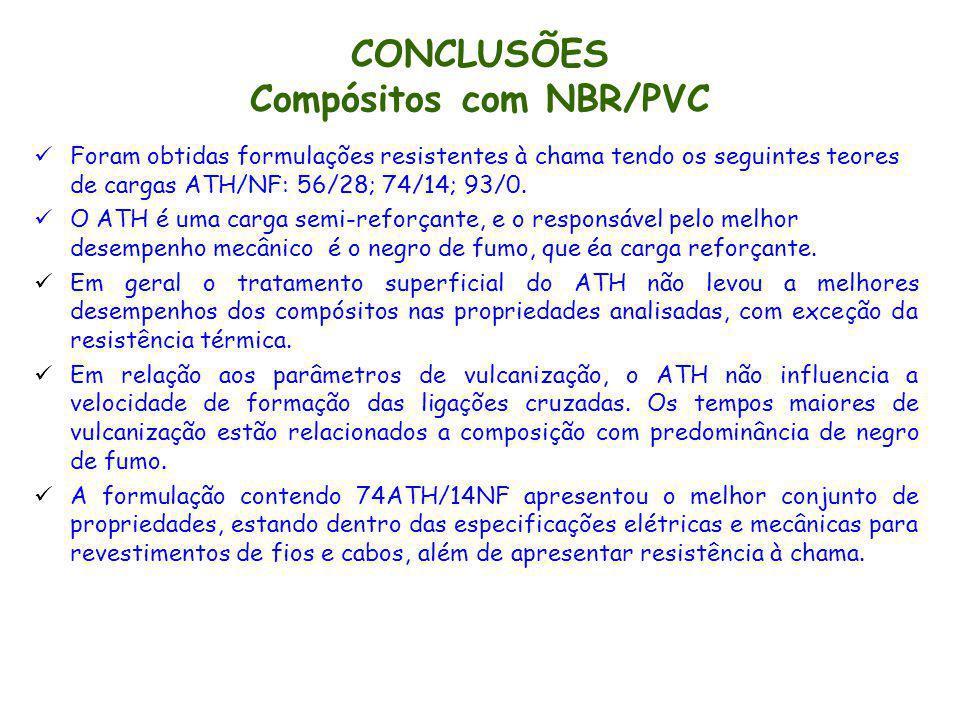 CONCLUSÕES Compósitos com NBR/PVC Foram obtidas formulações resistentes à chama tendo os seguintes teores de cargas ATH/NF: 56/28; 74/14; 93/0. O ATH