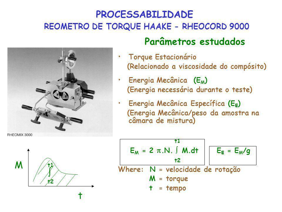 PROCESSABILIDADE REOMETRO DE TORQUE HAAKE - RHEOCORD 9000 Parâmetros estudados Torque Estacionário (Relacionado a viscosidade do compósito) Energia Me