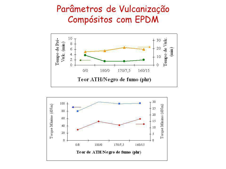 Parâmetros de Vulcanização Compósitos com EPDM