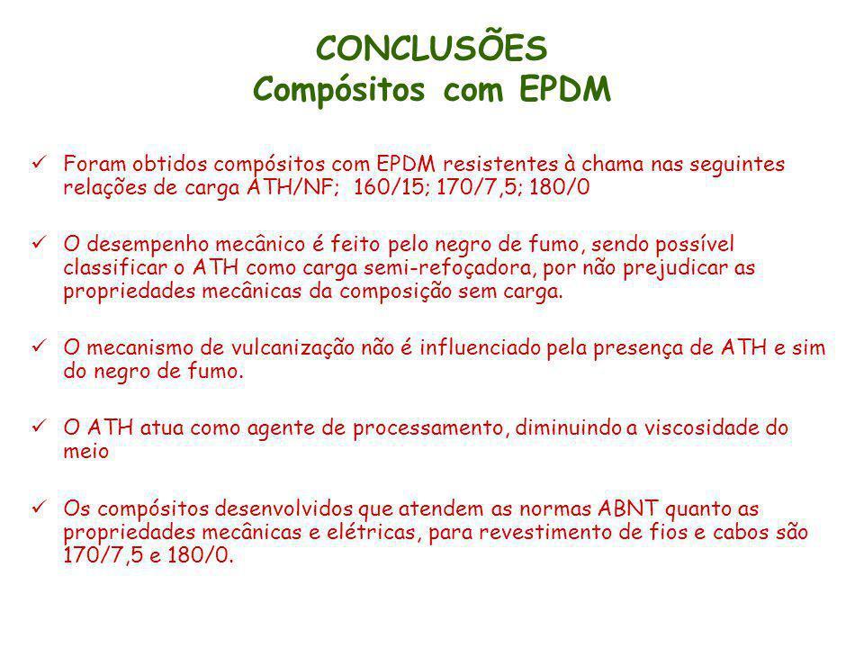 CONCLUSÕES Compósitos com EPDM Foram obtidos compósitos com EPDM resistentes à chama nas seguintes relações de carga ATH/NF; 160/15; 170/7,5; 180/0 O