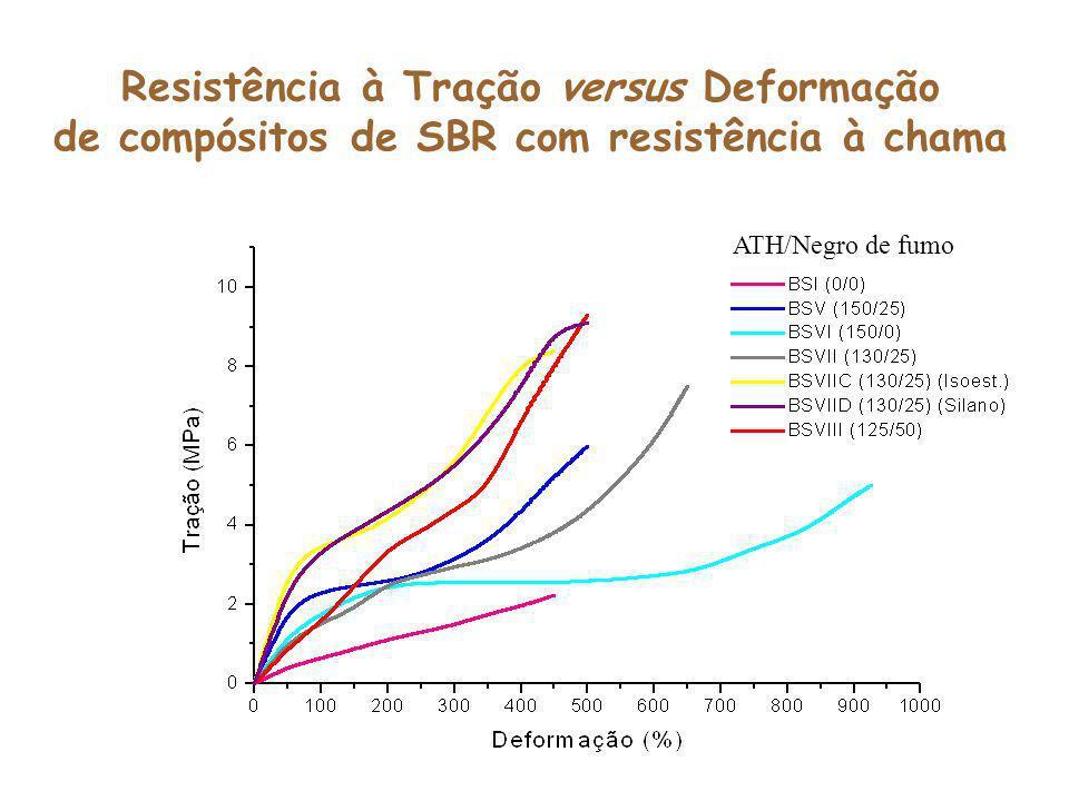 Resistência à Tração versus Deformação de compósitos de SBR com resistência à chama ATH/Negro de fumo