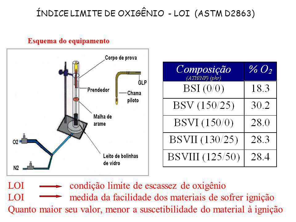 ÍNDICE LIMITE DE OXIGÊNIO - LOI (ASTM D2863) LOI condição limite de escassez de oxigênio LOI medida da facilidade dos materiais de sofrer ignição Quan