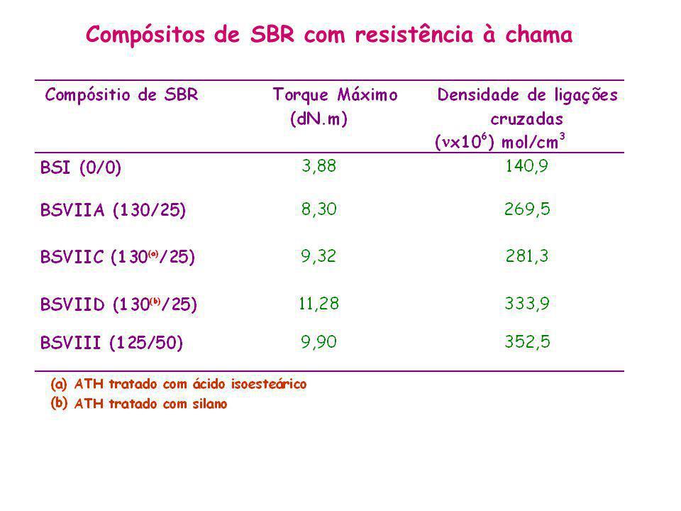 Compósitos de SBR com resistência à chama