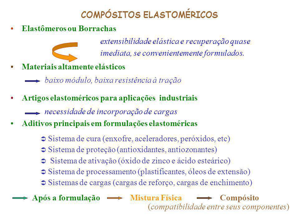COMPÓSITOS ELASTOMÉRICOS Elastômeros ou Borrachas extensibilidade elástica e recuperação quase imediata, se convenientemente formulados. Materiais alt