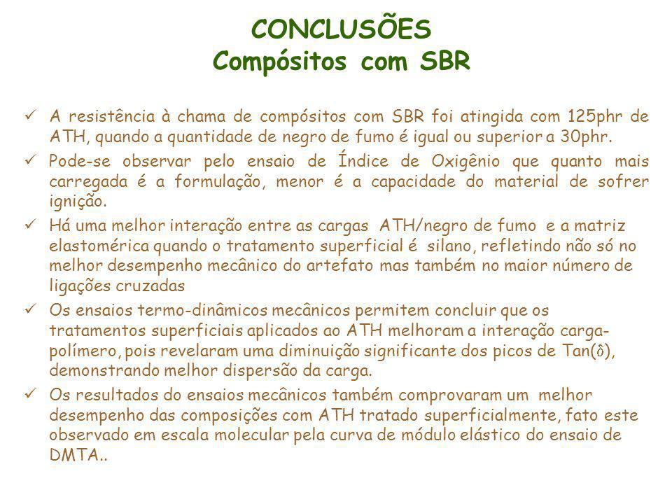 CONCLUSÕES Compósitos com SBR A resistência à chama de compósitos com SBR foi atingida com 125phr de ATH, quando a quantidade de negro de fumo é igual