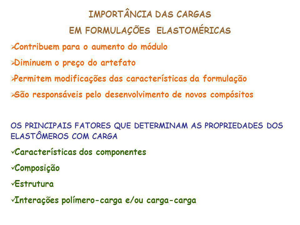 Parâmetros de Vulcanização Compósitos com NBR/PVC