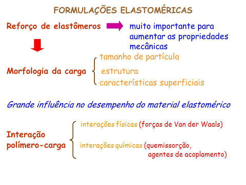 FORMULAÇÕES ELASTOMÉRICAS Reforço de elastômeros muito importante para aumentar as propriedades mecânicas tamanho de partícula Morfologia da carga est