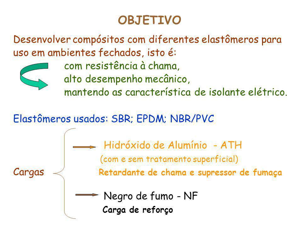 CONCLUSÕES Compósitos com NBR/PVC Foram obtidas formulações resistentes à chama tendo os seguintes teores de cargas ATH/NF: 56/28; 74/14; 93/0.